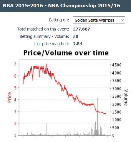 nba betting chart