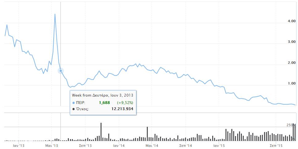 Μετοχή Τράπεζας Πειραιώς μετά το reverse split – 3 έτη [capital.gr]