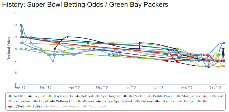 Green-Bay-Packers-superbowl-2015-betting