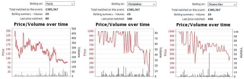 champions-league-betting-odds-longshots