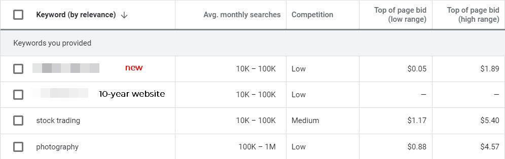 domain-keyword-search-performance