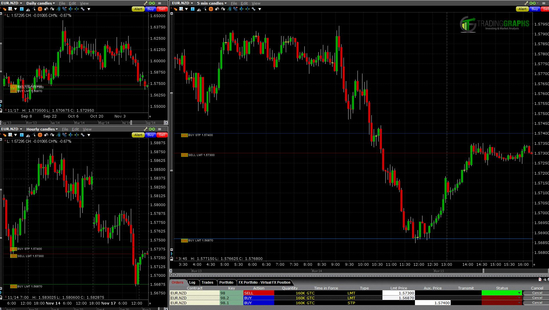 eurnzd-forex-trading