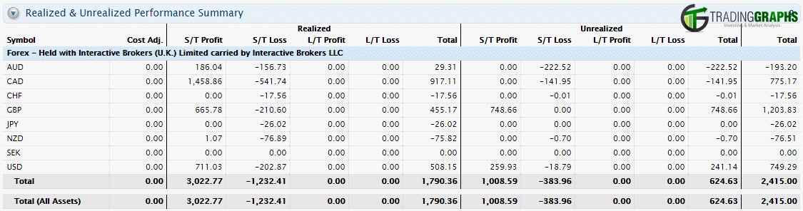 forex-profit-and-loss
