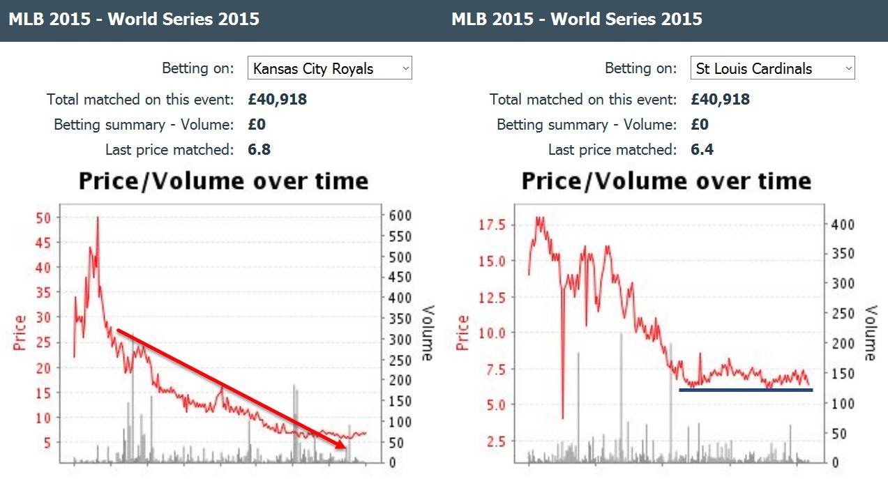 kansas-city-royals-cardinals-baseball-world-series-betting-odds-chart