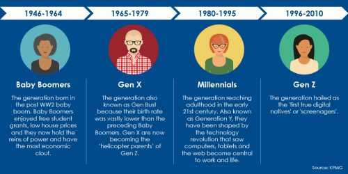 millenials-baby-boomers-generations