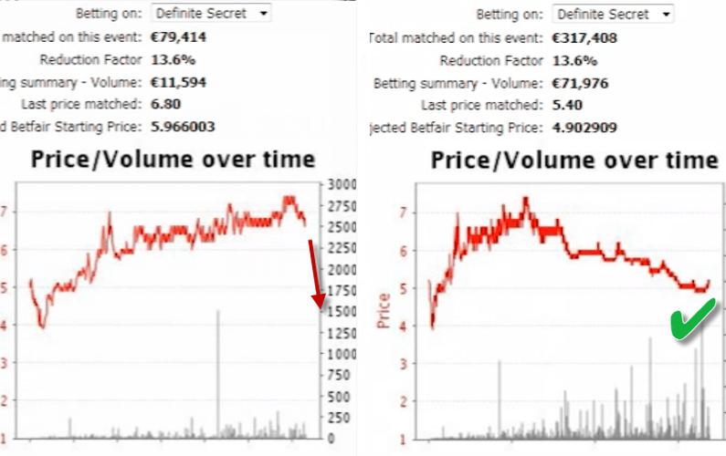 Betfair in running betting trends norman barry ladbrook betting