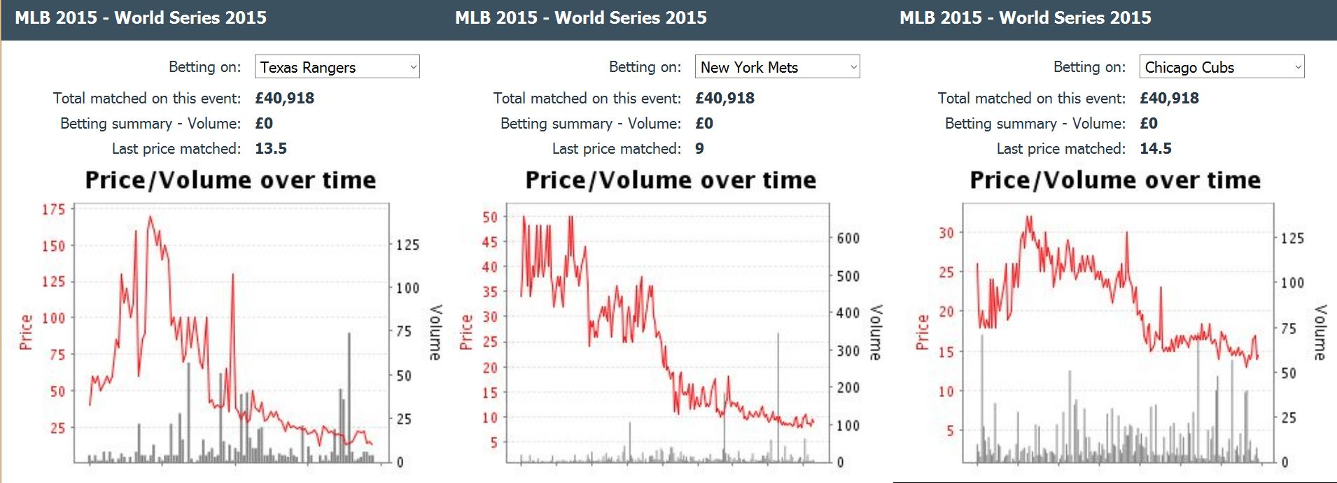 rangers-mets-cubs-baseball-world-series-betting-odds-chart