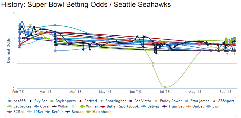 seattle-seahawks-superbowl-2015-betting