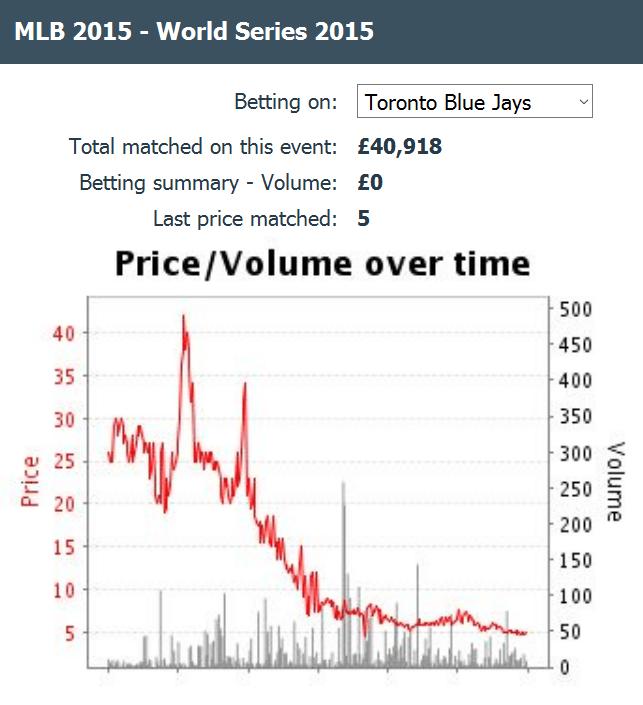 toronto-blue-jays-baseball-world-series-betting-odds-chart