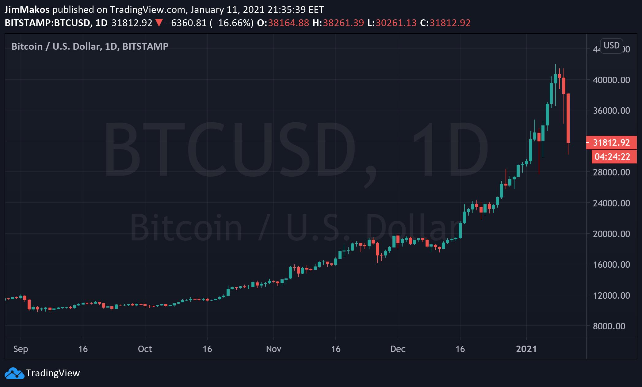 bitcoin-investing